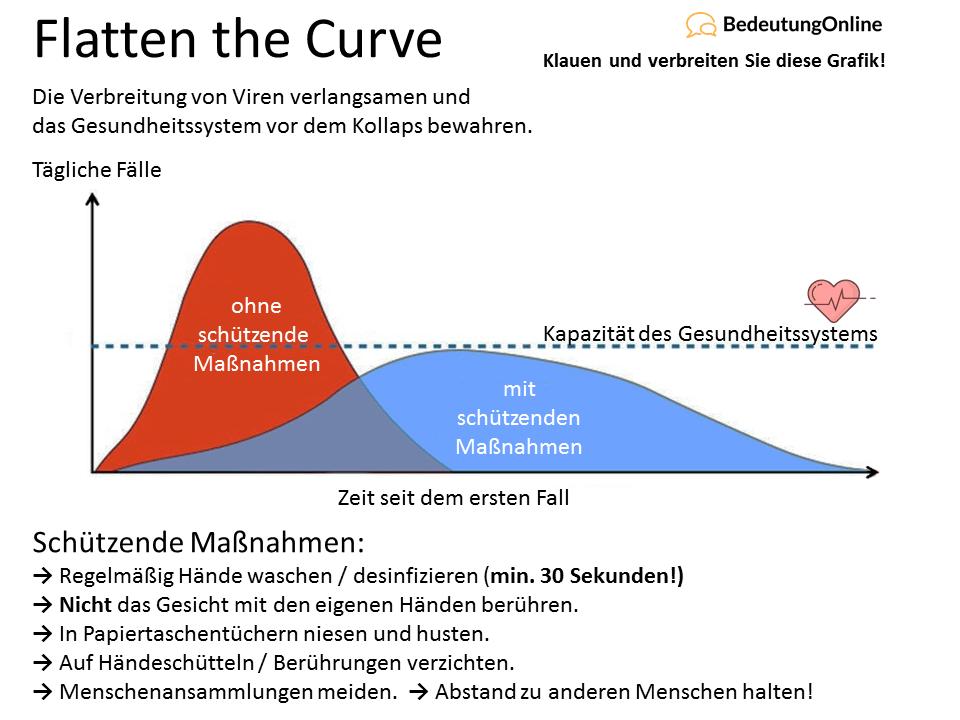 Flatten-the-Curve Grafik